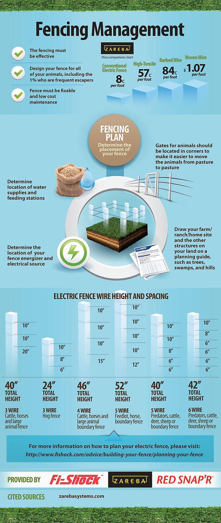 Fencing Management | Zareba Electric Fences