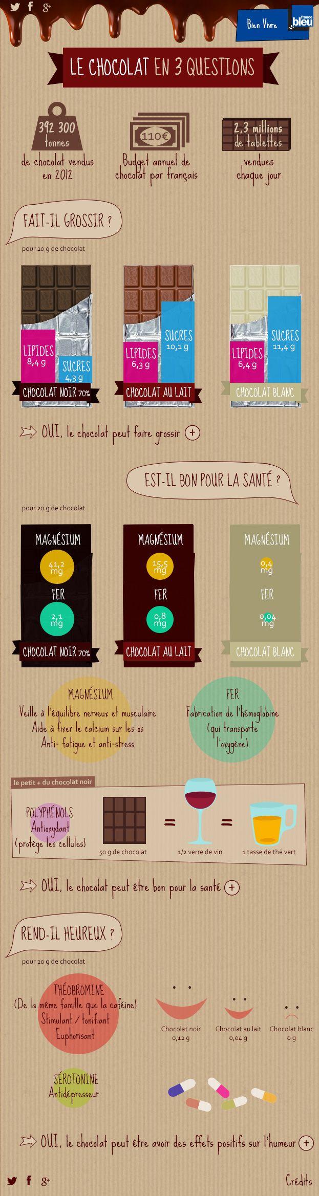 Noir, au lait ou blanc, le chocolat est l'un des aliments préférés des Français. Chaque année, ils en consomment en moyenne 6,6 kilos par personne. Source de plaisir et/ou de culpabilité, il suscite de nombreuses questions : est-il bon pour la santé ? Fait-il grossir ? Rend-il heureux ? France Bleu vous donne les réponses en infographie.