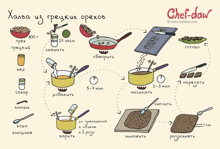 chefdaw - Халва из грецких орехов