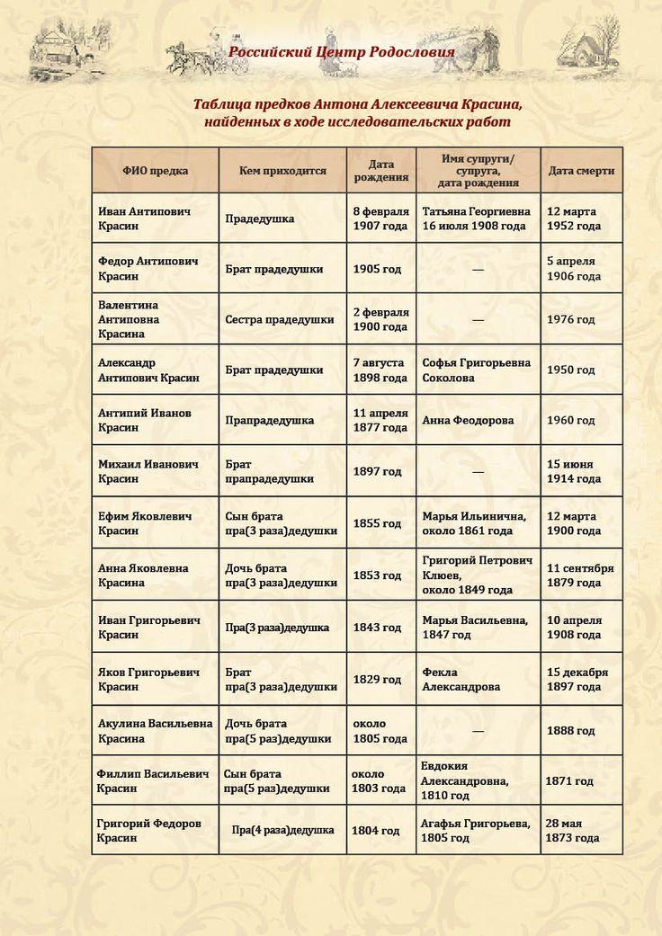 ПРИМЕР ОТЧЕТА ПЕРВОГО ЭТАПА - предки-потомки, лист 1