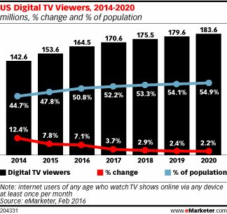 US Digital TV Viewers, 2014-2020 (millions, % change and % of population)