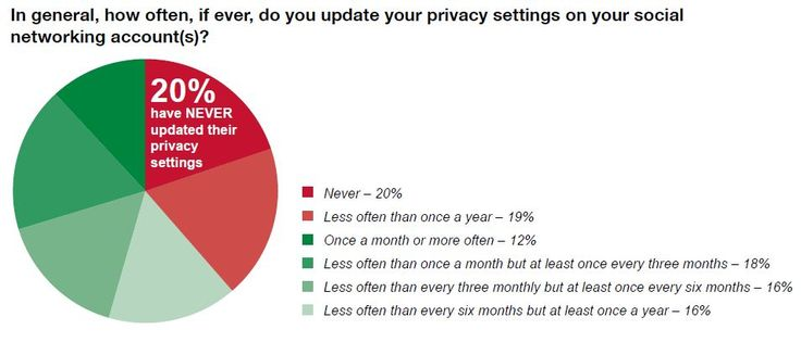 This chart represents how often people actually change their privacy settings from the default ones given to you on the social media websites. It actually surprising to see that 20% have never changed the security settings that have been given to them, which means that the website could be doing whatever they want. It is important to adjust security settings to your own preference so you can feel comfortable browsing, and not feel like you're being watched.