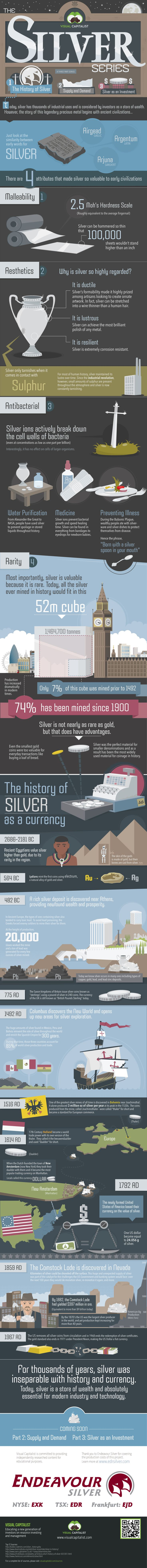 "INVESTMENT -         ""Silver series part 1: the History of Silver.""  http://www.tradingprofits4u.com/"