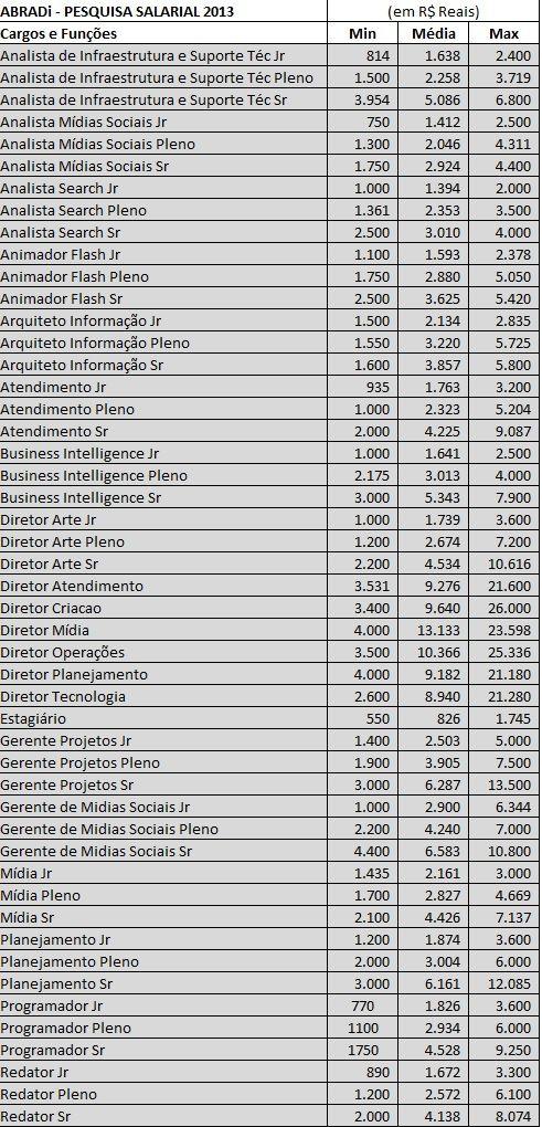 Salários_Profissionais_Agências