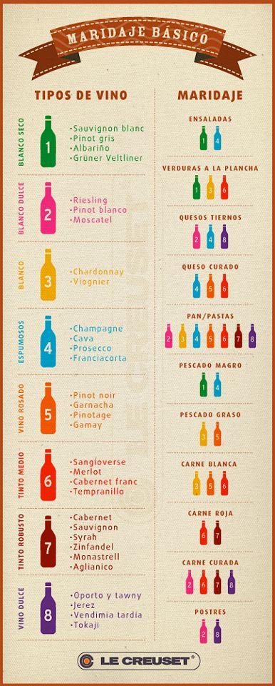 unión de contraste o equilibrio entre vinos y platillos