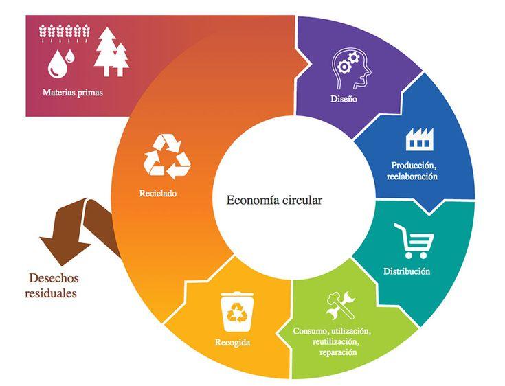 La economía circular se basa en el diseño de productos y procesos productivos que impliquen la reutilización, restauración, recuperación y reciclado de las materias primas o los componentes que los generan.  Igualmente, la economía circular tiene una segunda variante vinculada a los procesos productivos para los que defiende una optimización de recursos con el objetivo de