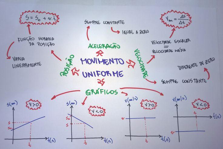 Mapa Mental: Movimento Uniforme
