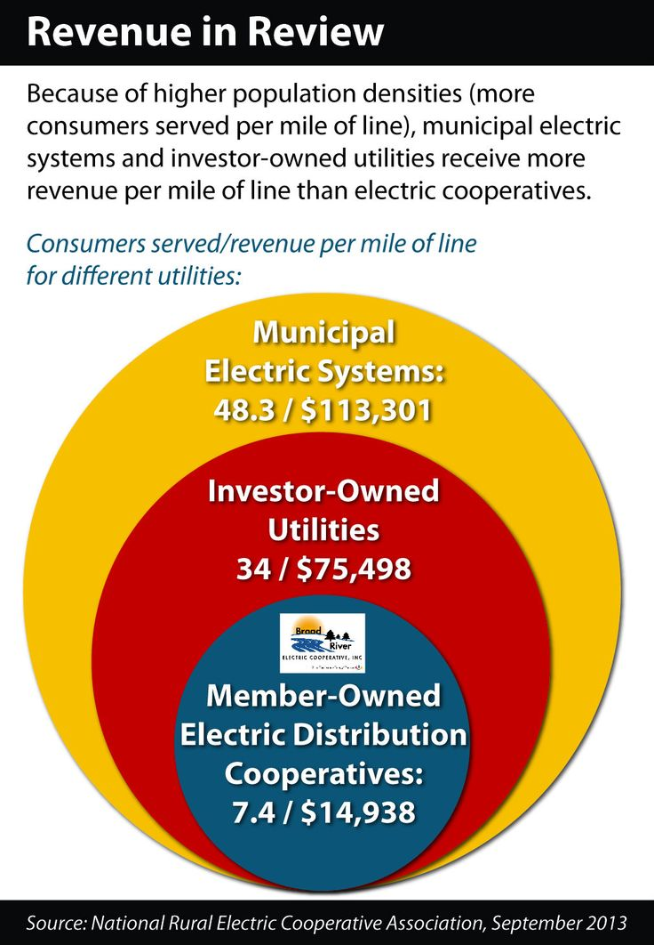 Compared with other electric utilities: Co-ops (like BREC) serve ...