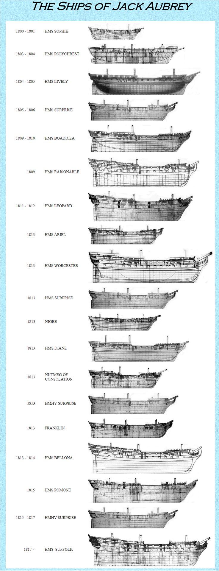 Ships of Jack Aubrey