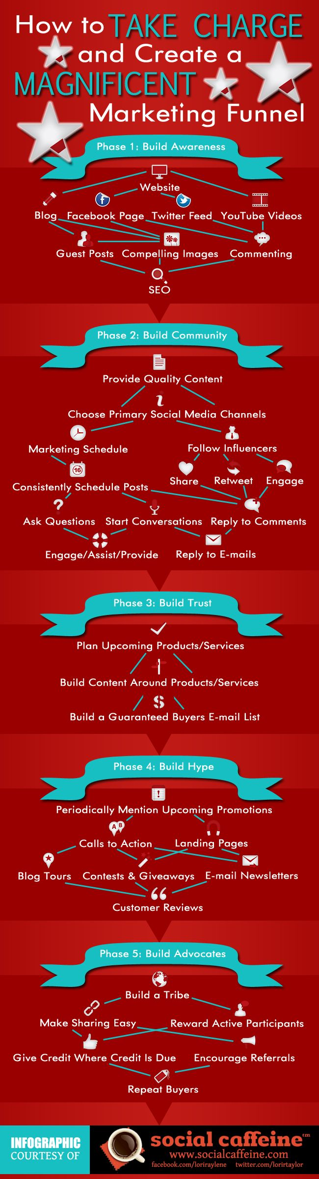 how to take charge and creat a magnificent marketing funnel Social Marketing #infographic: Idea, Digital Marketing, Marketing Funnel, Marketingfunnel Infographic, Socialmedia, Create, Business, Marketing Infographics