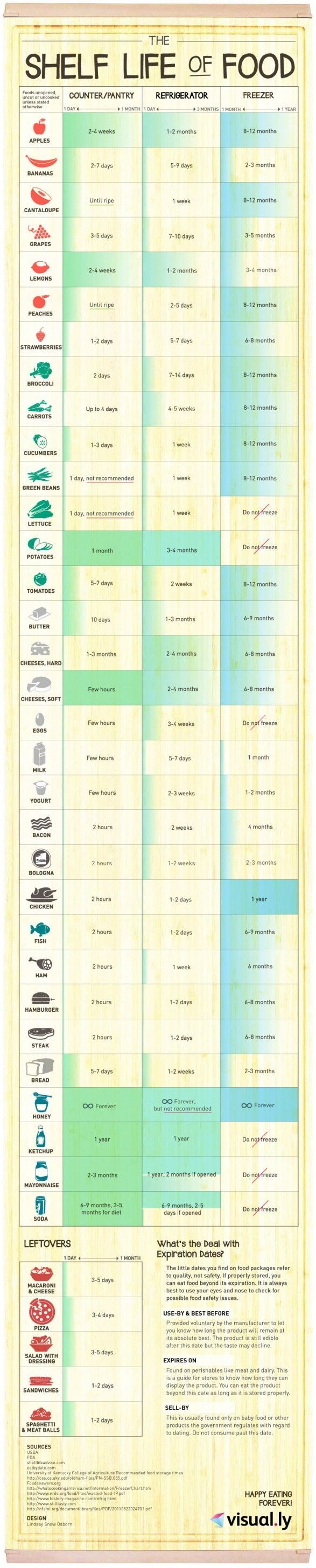 The Average Lifespan of Each Food Depending On How It Is Stored | Canning, Food Preservation and Food Storage Ideas, Skills & Tips by Survival Life at http://survivallife.com/2014/05/29/best-long-term-food-storage-tips/
