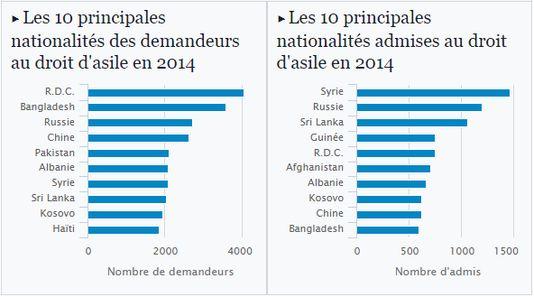 À gauche, les dix principales nationalités des demandeurs d'asile en France; à droite, les dix principaux nationalités admises au droit d'asile.  Infographie: Lemonde.fr