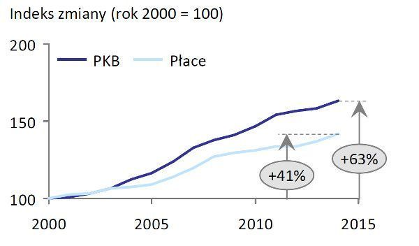 Wykres 1: Dynamika PKB i dynamika płac w Polsce. Źródło: Plan na rzecz Odpowiedzialnego Rozwoju, Ministerstwo Rozwoju.