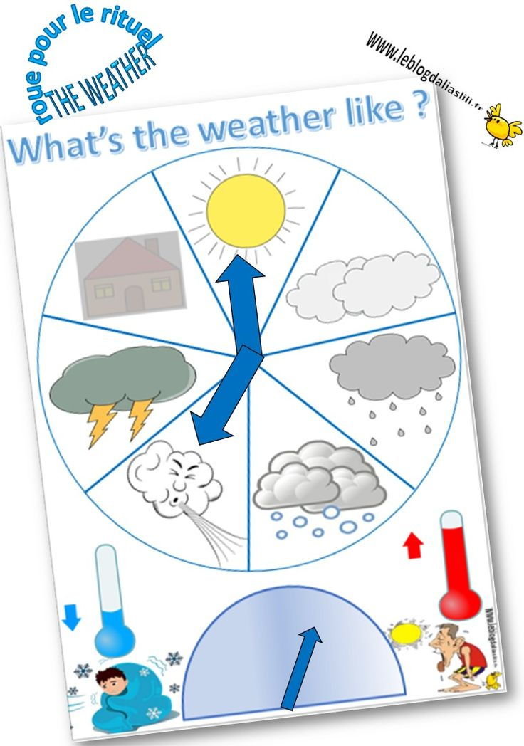 Concernant la météo, voici quelques outils élaborés pour ma classe : – les flashcards  flashcards weather Format A5. Feuilles A4 à plier en deux et à plastifier.       – …