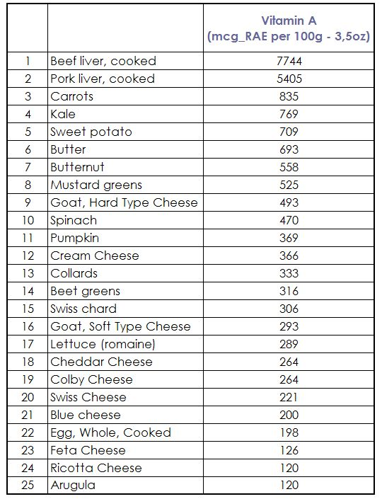 List Of Whole Plant Foods High In Vitamin B S