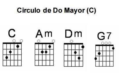 Círculos en la guitarra Do Mayor (C)