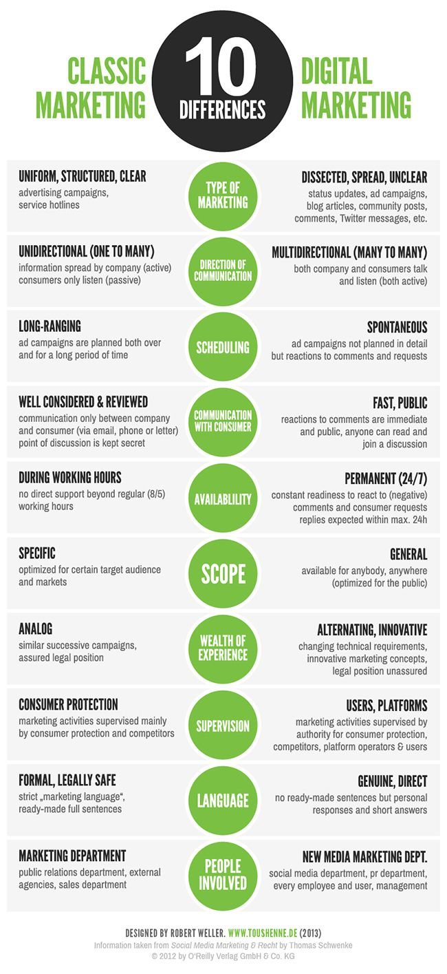 There are distinct differences in classic marketing and new digital marketing.  Discover more at www.socialmediabusinessacademy.com Marketing infographic