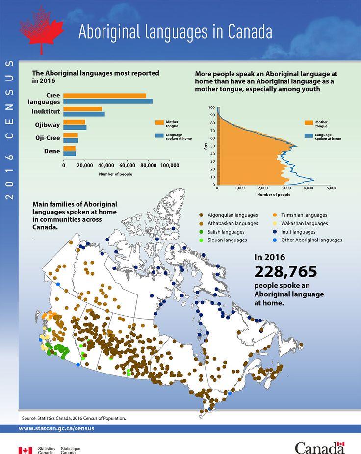 Infographic: Aboriginal languages in Canada, 2016 Census of Population