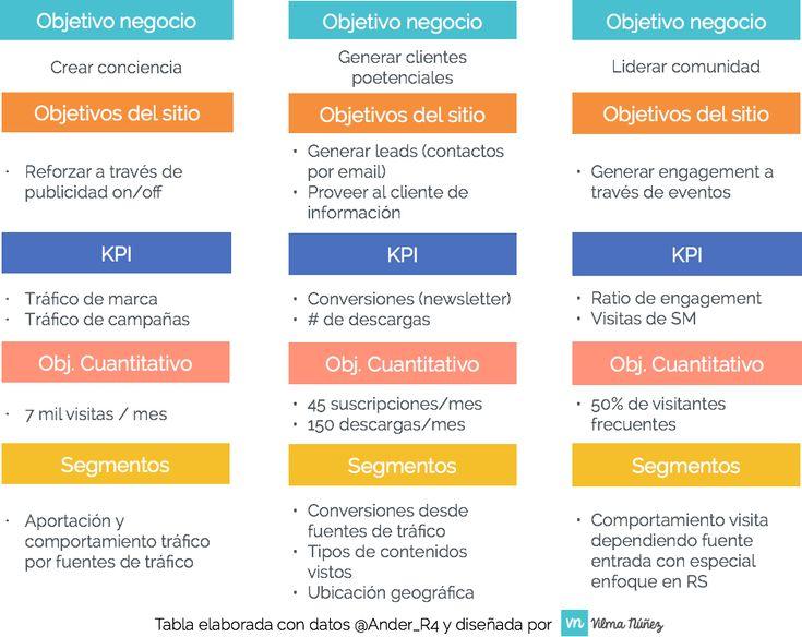 Cómo definir objetivos y KPIs