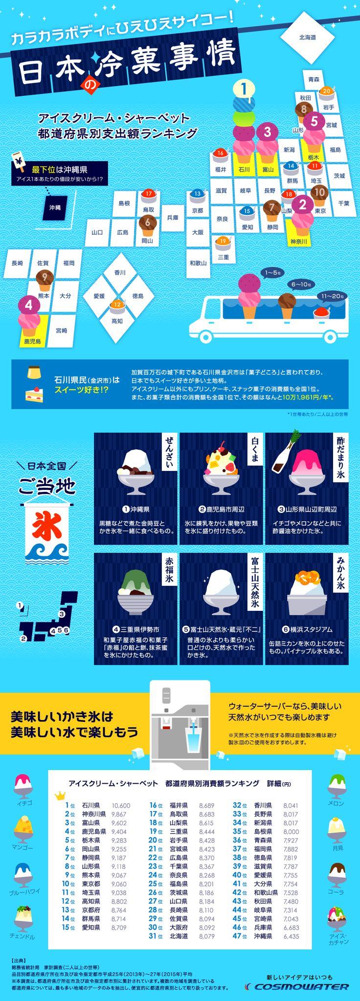 日本の冷菓事情 都道府県ランキング | infographic.jp − インフォグラフィックス by econte