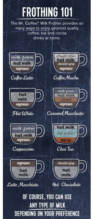 """what's what in the coffee world? learn how to construct your own 'hug in a mug' at home <a class=""""pintag"""" href=""""/explore/coffee/"""" title=""""#coffee explore Pinterest"""">#coffee</a> http://www.mrcoffee.com/mr.-coffee/mr.-coffee-automatic-milk-frother/BVMC-MF.html?dwvar_BVMC-MF_color=black&crlt.pid=camp.jN7rsw3oc5CN&pp=0&start=1"""