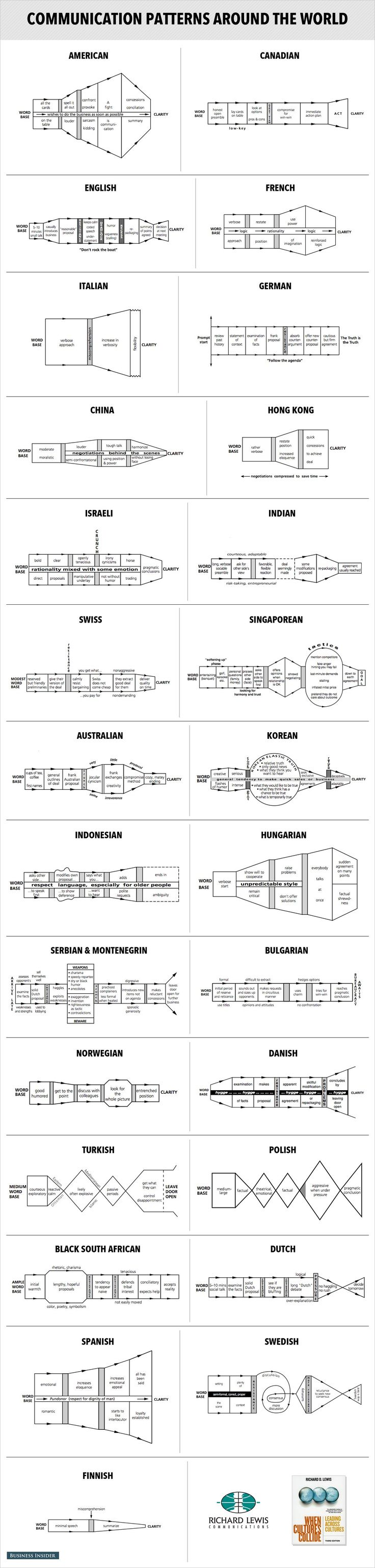 Communication Patterns Charts - These Diagrams Reveal How To Negotiate With People Around The World