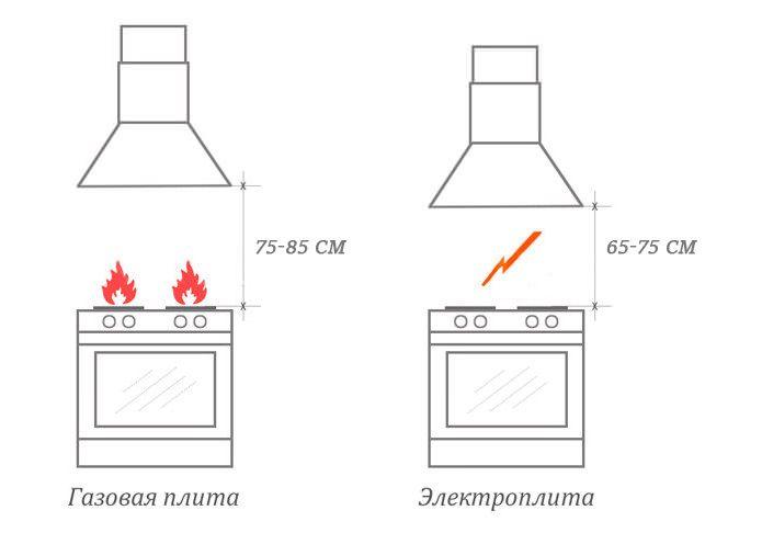 Высота установки прямой вытяжки над плитой