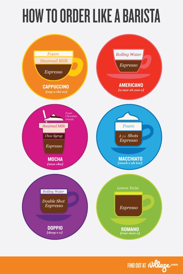 The different types of #coffee drinks and how they are made. Now I finally know the difference between a #cappuccino and a #macchiato!