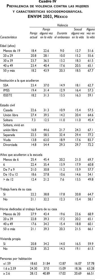 Prevalencia de diferentes tipos de violencia en usuarias del sector salud en México