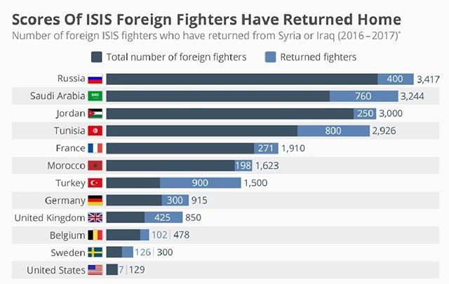 """#isisfighters - SIS has seen its territorial """"caliphate"""" shrink drastically over the past few months and the group has been especially weakened by the fall of Raqqa and Mosul. That has prompted an exodus with at least 5,600 of its foreign fighters returning to their home countries, according to a new report from the Soufan Center. 33 countries have reported arrivals over the last two years.  Following the liberation of important administrative centers such as Raqqa, 19,000 of the estimated…"""