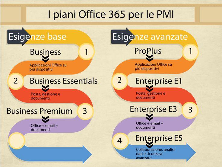 Cloud Computing per tutti - ecco i piani Office 365 per le aziende