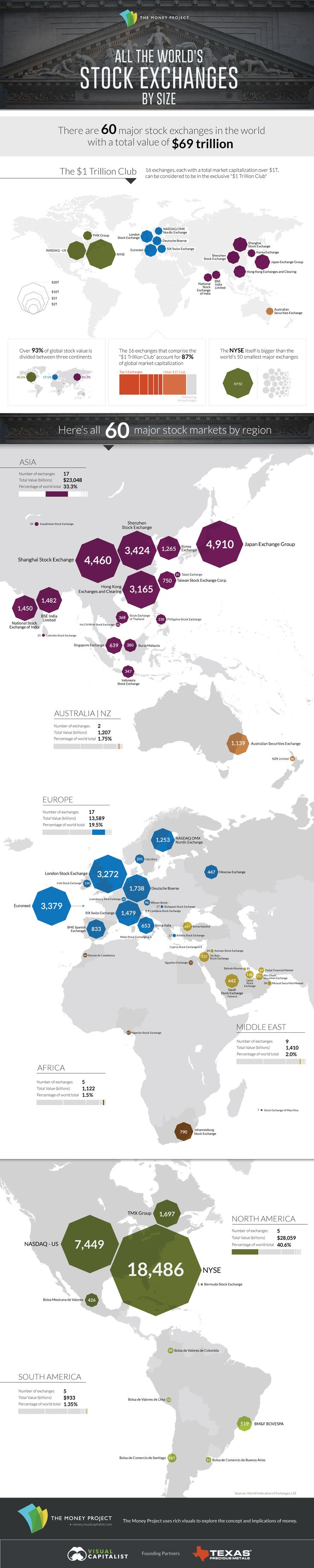 All of the World's Stock Exchanges by Size