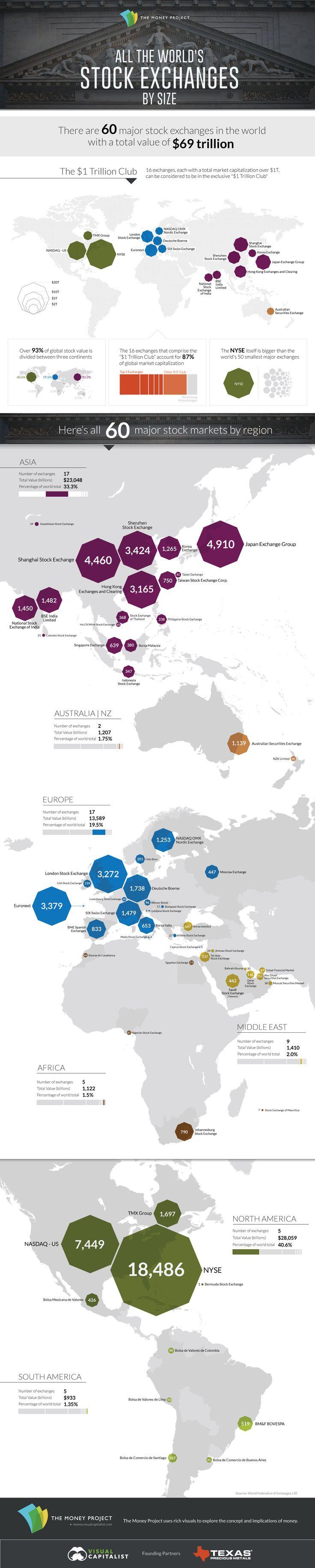 Los mayores mercados financieros mundiales... clasificados por capitalización
