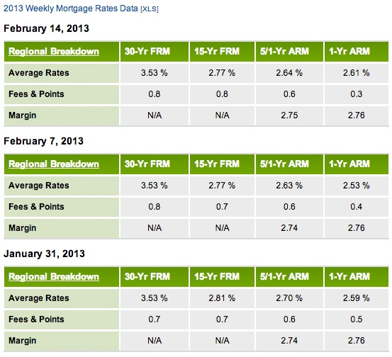 home mortgage rates alaska