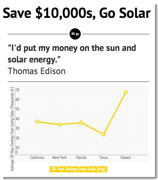 Image result for benefits to people by converting the sun into electricity
