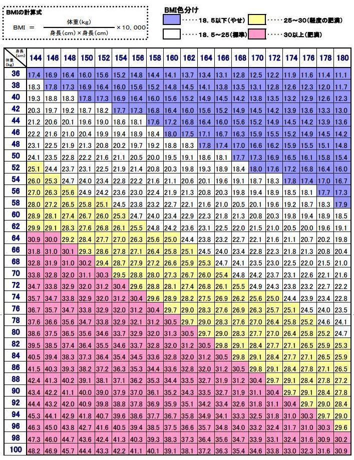 【一目でわかる】あなたの肥満度をチェック!BMIの早見表(画像) | COROBUZZ