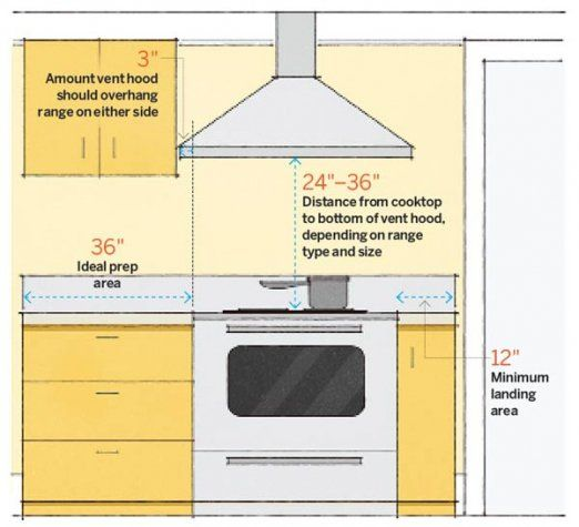 The distance from the cooktop to the range hood can affect the kitchen helper's effectiveness.