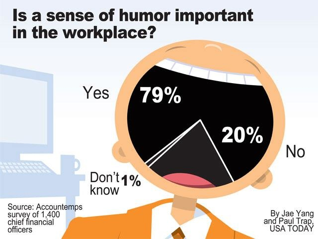 a discussion on the importance of the sense of humor It is concerned with the origins of humour and its role in social groups  before  discussing humour as an iff, earlier suggestions for its functions need to be.