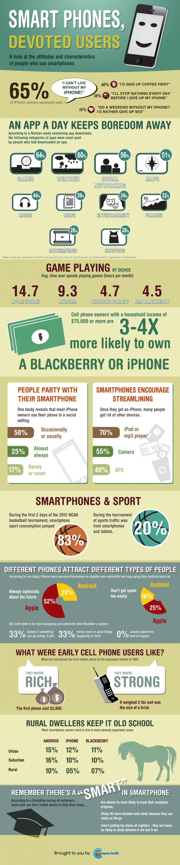Smart Phones, Devoted Users: Attitudes and characteristics [Infographics] - Great Infograph www.companynetworkingltd.co.uk/services.php