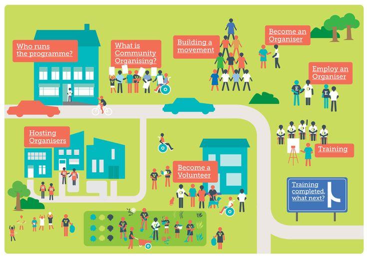 Az OSIFE vezetésével egy éves (+felkészítési idő) közösségszervező program indul, amely (következő) áttörést hozhat a hazai szakmai építkezésben.A program keretei között 10.000 főnél nagyobb városok közösségei és szervezői pályázhatnak szakmai felkészítésre és utánkövetésre, illetve a közösségszervező 12 havi bérére. Az Open Society Initiative for Europe (OSIFE) Magyar Programja elsősorban civil szervezeteknek nyújt pályázati úton támogatást, …