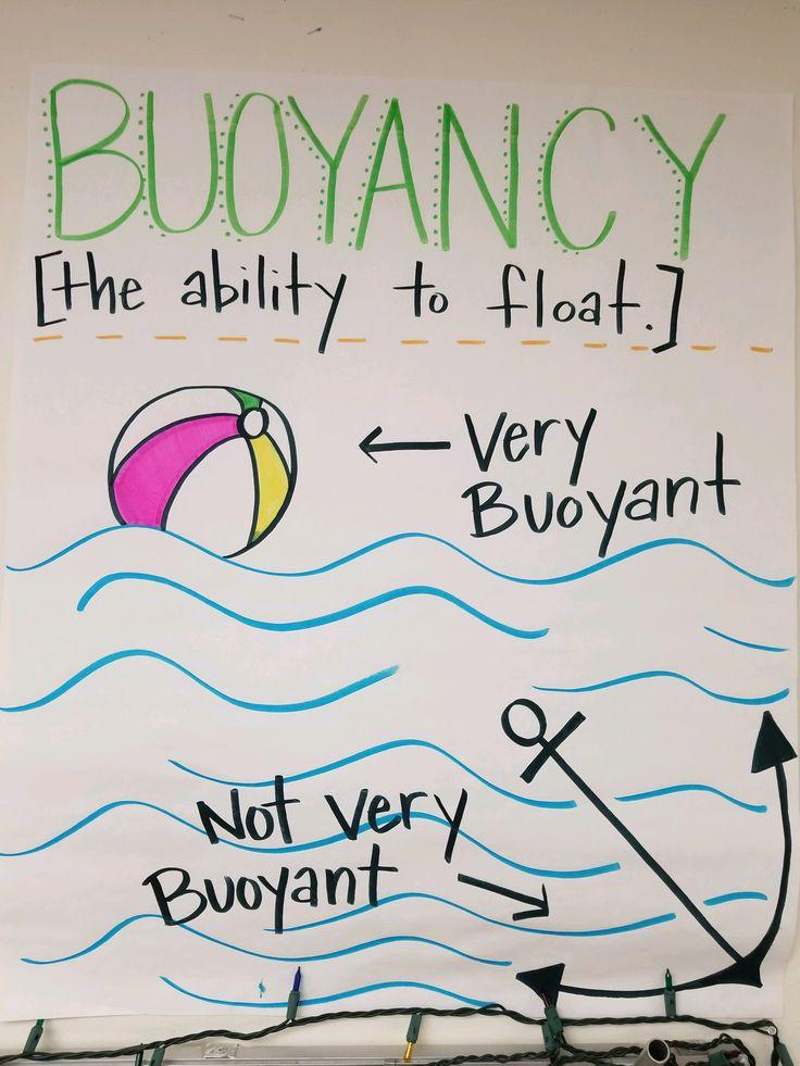 Buoyancy (With images) Kindergarten science, Science