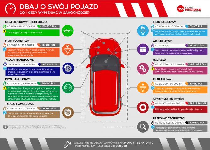 Eksploatacja samochodu - infografika. Sprawdź jak często wymieniać poszczególne części i płyny.