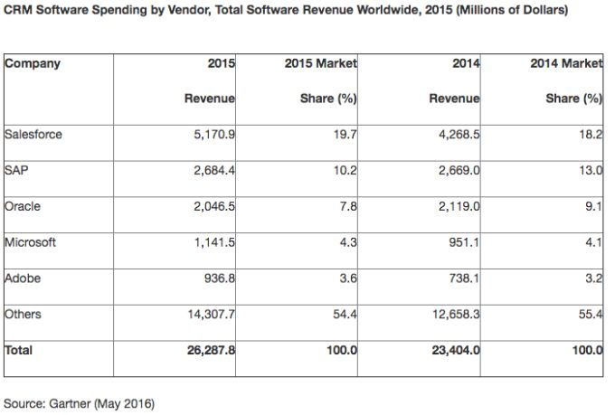Gartner worldwide CRM marketshare chart. Salesforce is at the top with 19.7 percent. Microsoft is in fourth place with 4.3 percent.