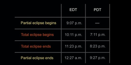 What's Up for September? - Observers can view the total eclipse on September 27, starting at 10:11 p.m. EDT until 11:23 p.m. This event will be visible in North and South America, as well as Europe and Africa. So make sure to mark your calendars!