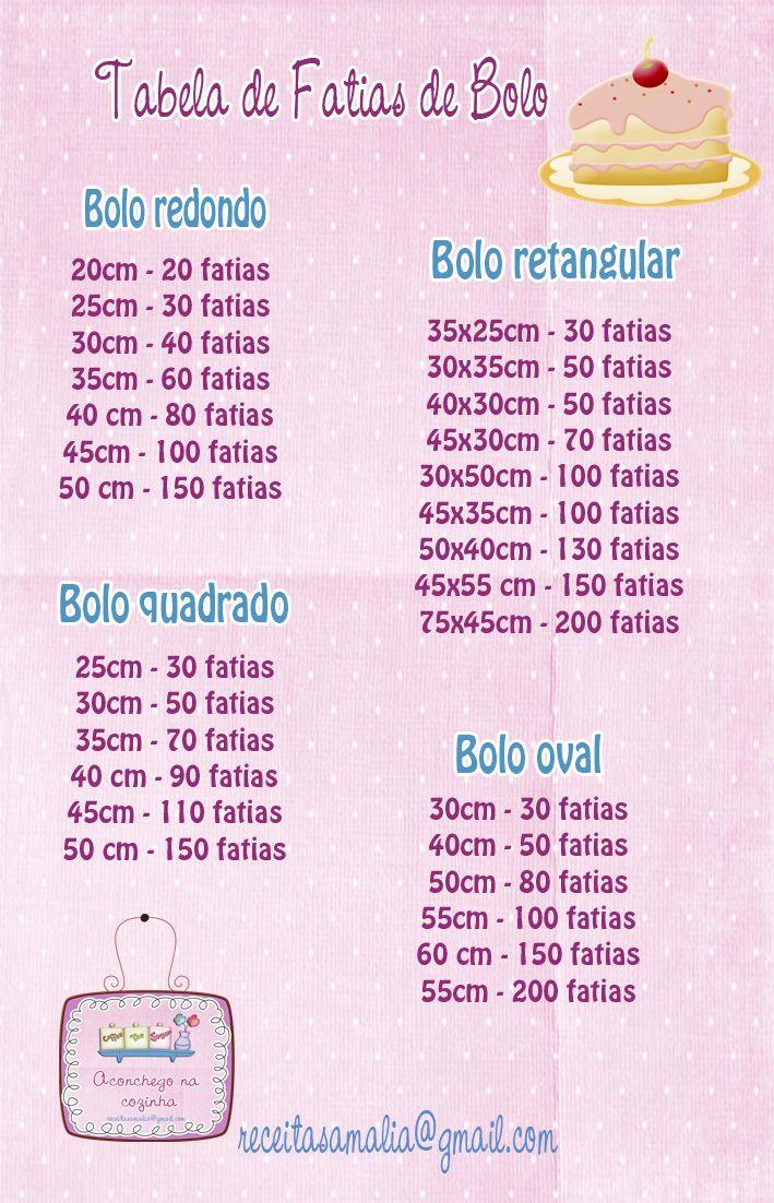 Aconchego na Cozinha: Tabela de Fatias para Bolos