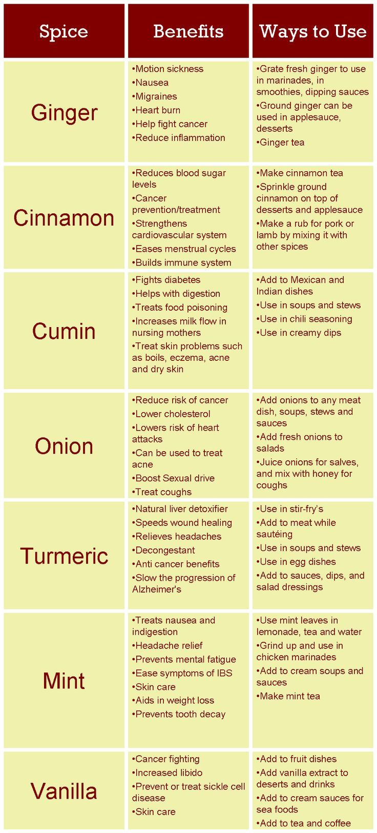 Healing Spices chart ~~ How #Spices can Improve your #Health. Cinnamon, Ginger, Cumin, etc. #FranticMama