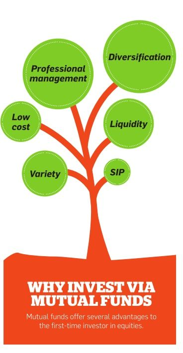 econometrics of mutual funds What are mutual funds mutual funds are investments that pool your money together with other investors to purchase shares of a collection of stocks, bonds, or other securities, referred to as a portfolio, that might be difficult to recreate on your own.