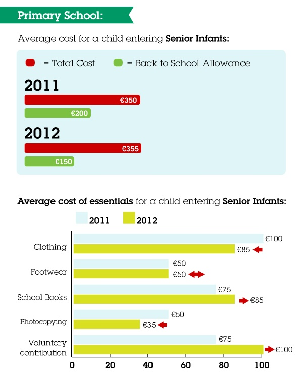 The average cost of sending a child to primary school rose slightly, but the Back to School Allowance payment was cut by 18%.