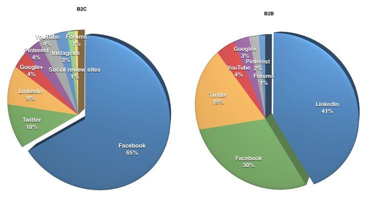 """Publié dernièrement par social media examiner, le """"social media marketing industry report"""" vise à mettre en avant les utilisations que font les acteurs du marketing des réseaux sociaux. Un rapport ..."""