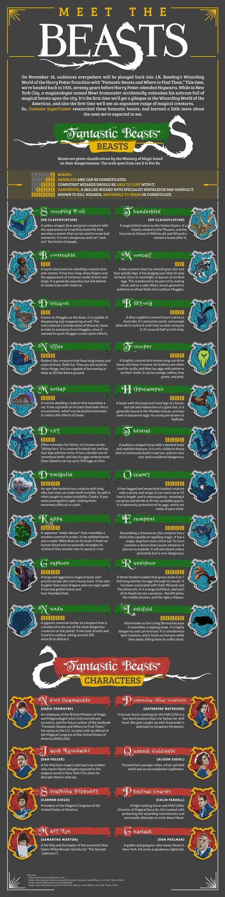 Fantastic Beasts and Where To Find Them: Meet the Beasts Infographic